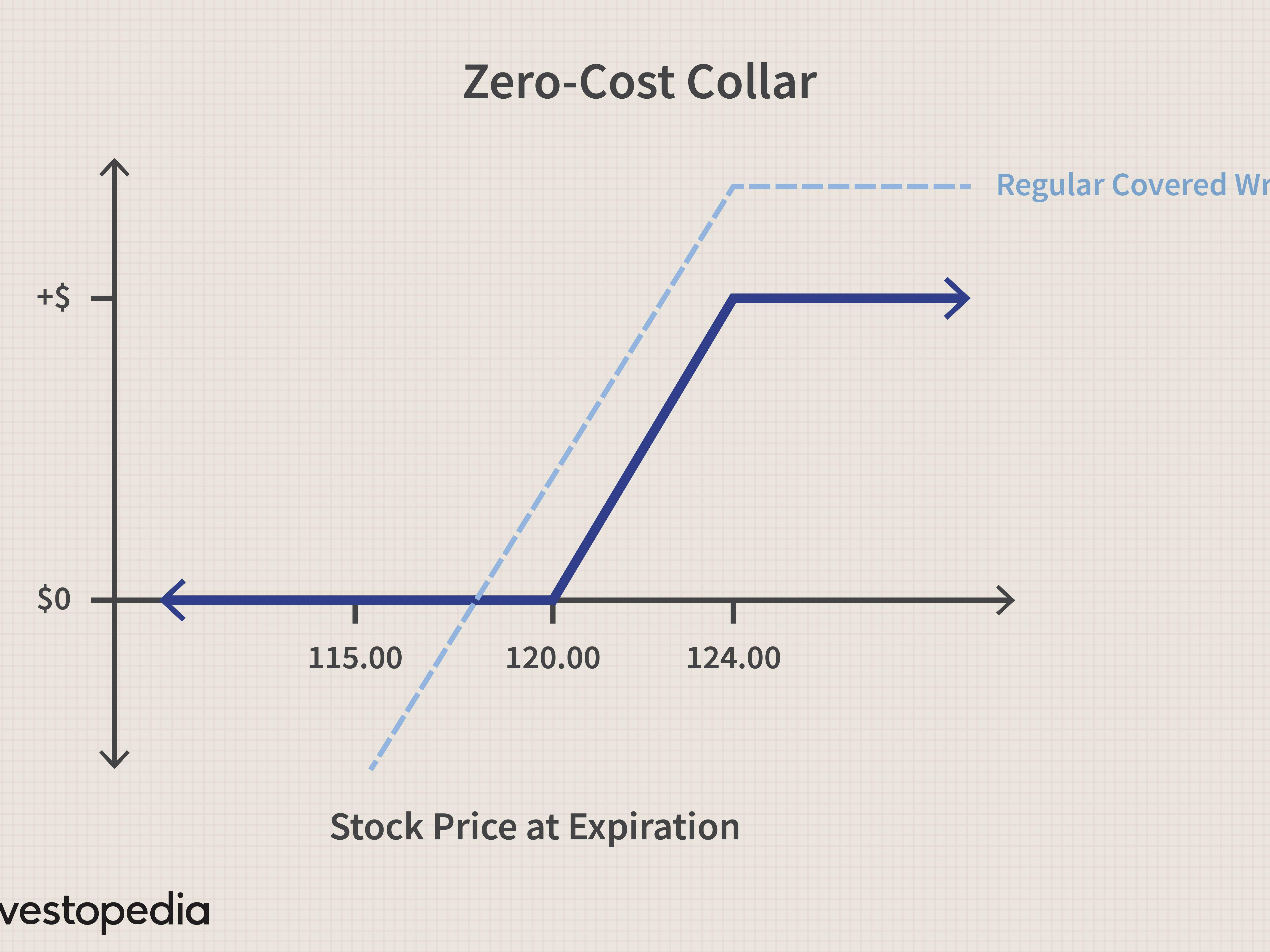 Zero Cost Collar Definition