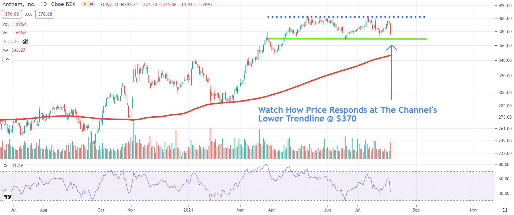 Chart depicting the share price of Anthem, Inc. (ANTM)