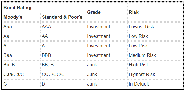 What does investment grade bond mean chandrakant sampat investment calculator