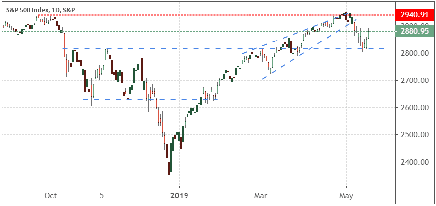 Performance of the S&P 500 Index
