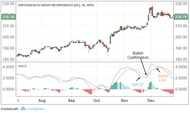Moving Average Convergence Divergence – MACD Definition