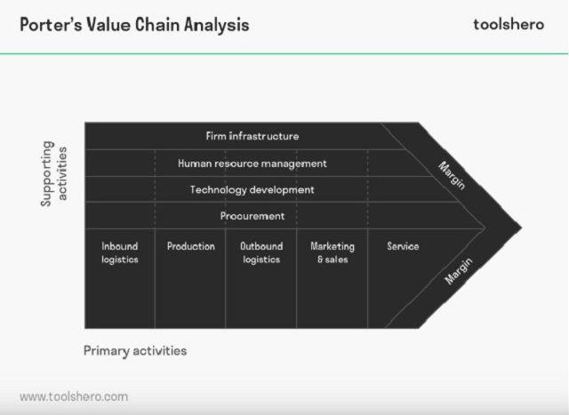 Analyzing Starbucks Value Chain