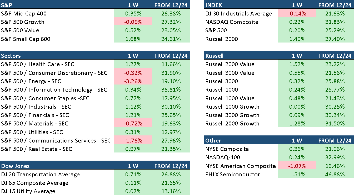 Performance of the major indexes over the past week and since Dec. 24 lows