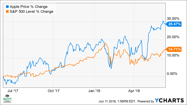 What bearish investors are betting against apple 2 1 odds betting online