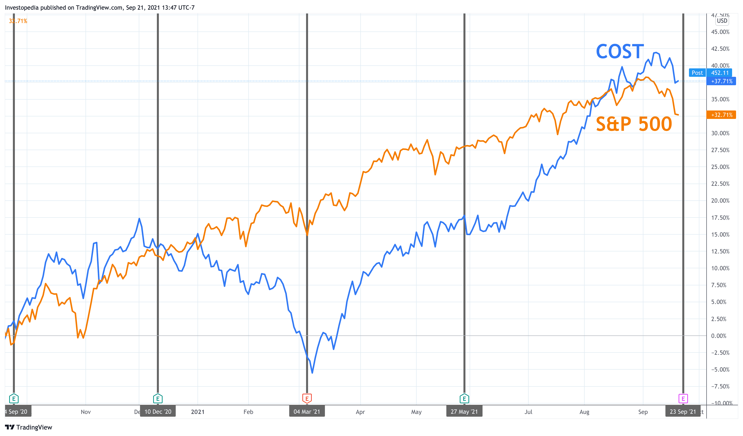 One Year Total Return for S&P 500 and Costco