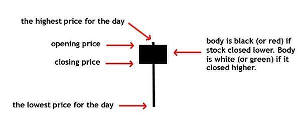 Understanding the 'Hanging Man' Candlestick Pattern