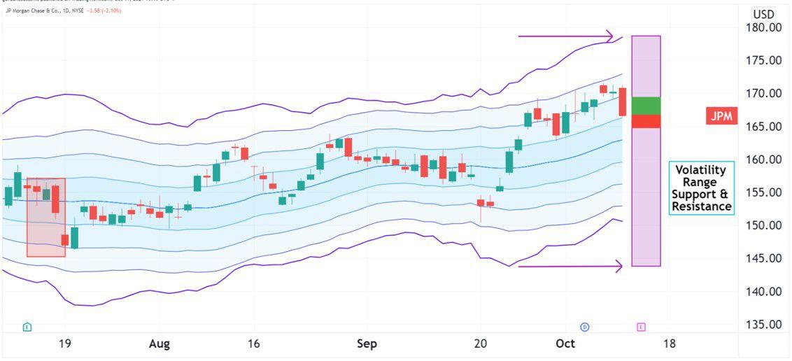 Volatility pattern for JPMorgan (JPM)