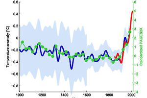 Paleoclimate reconstruction