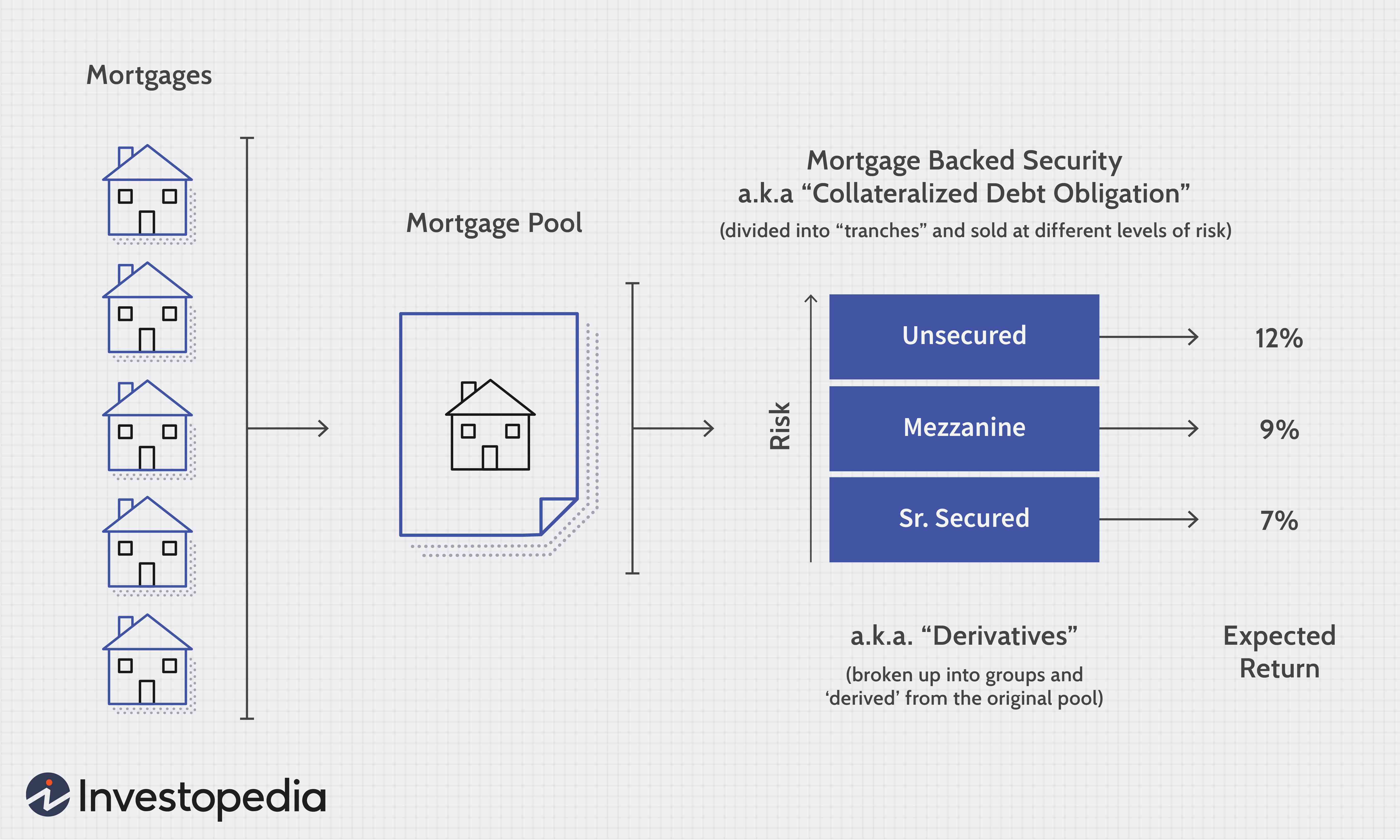 Why Do Mbs Mortgage Backed Securities Still Exist If They Created So Much Trouble In 2008