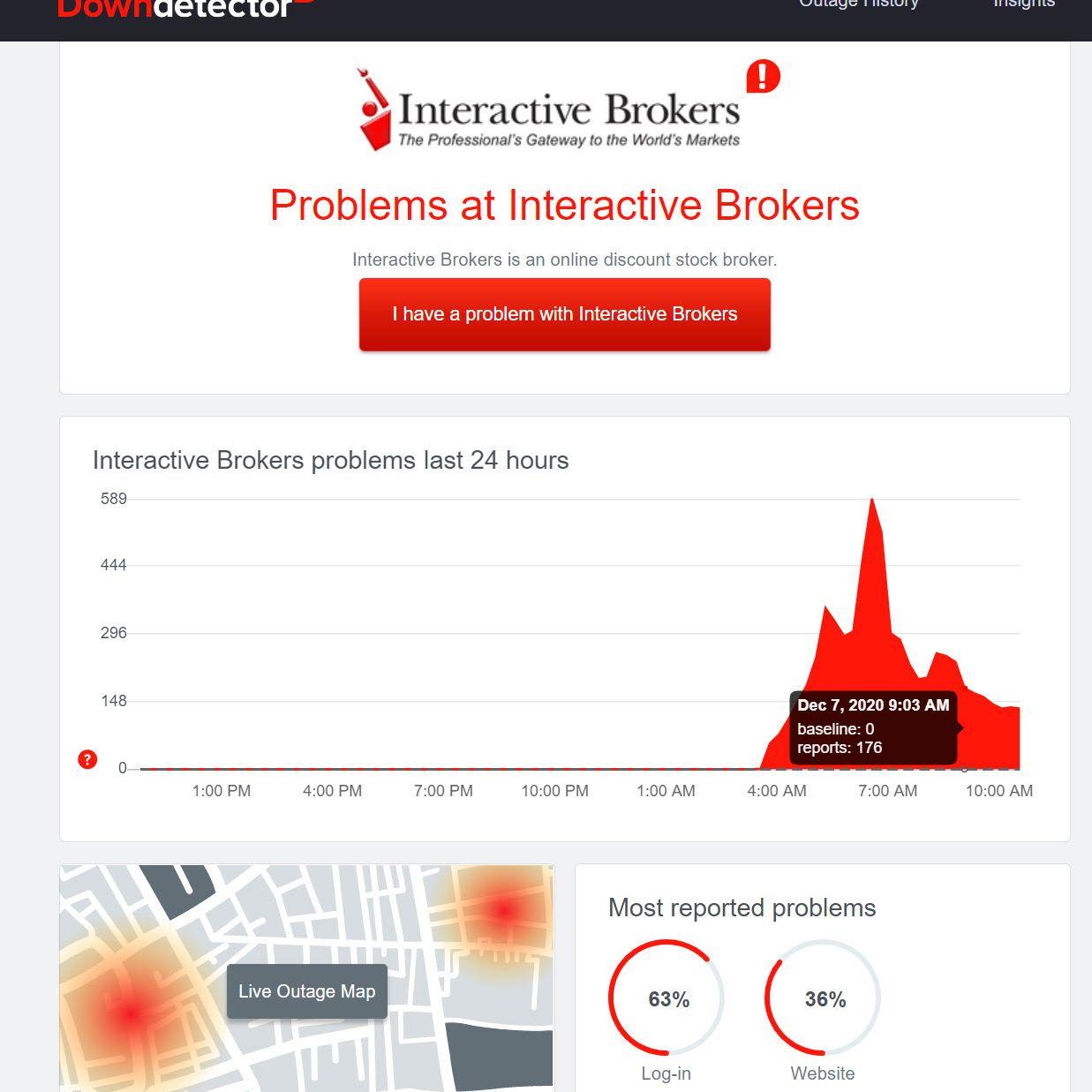 Downdetector IBKR problem reports