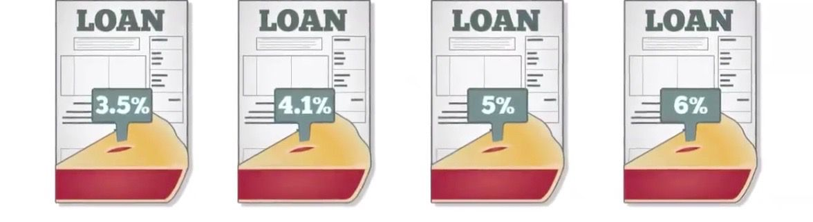 Example of loan tranches with different yields.