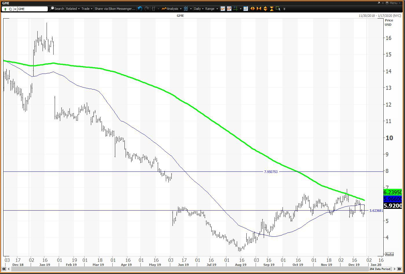 in share trade stock gamestop