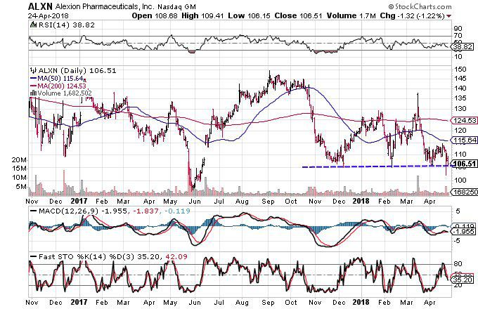 Technical chart showing the performance of Alexion Pharmaceuticals, Inc. (ALXN)
