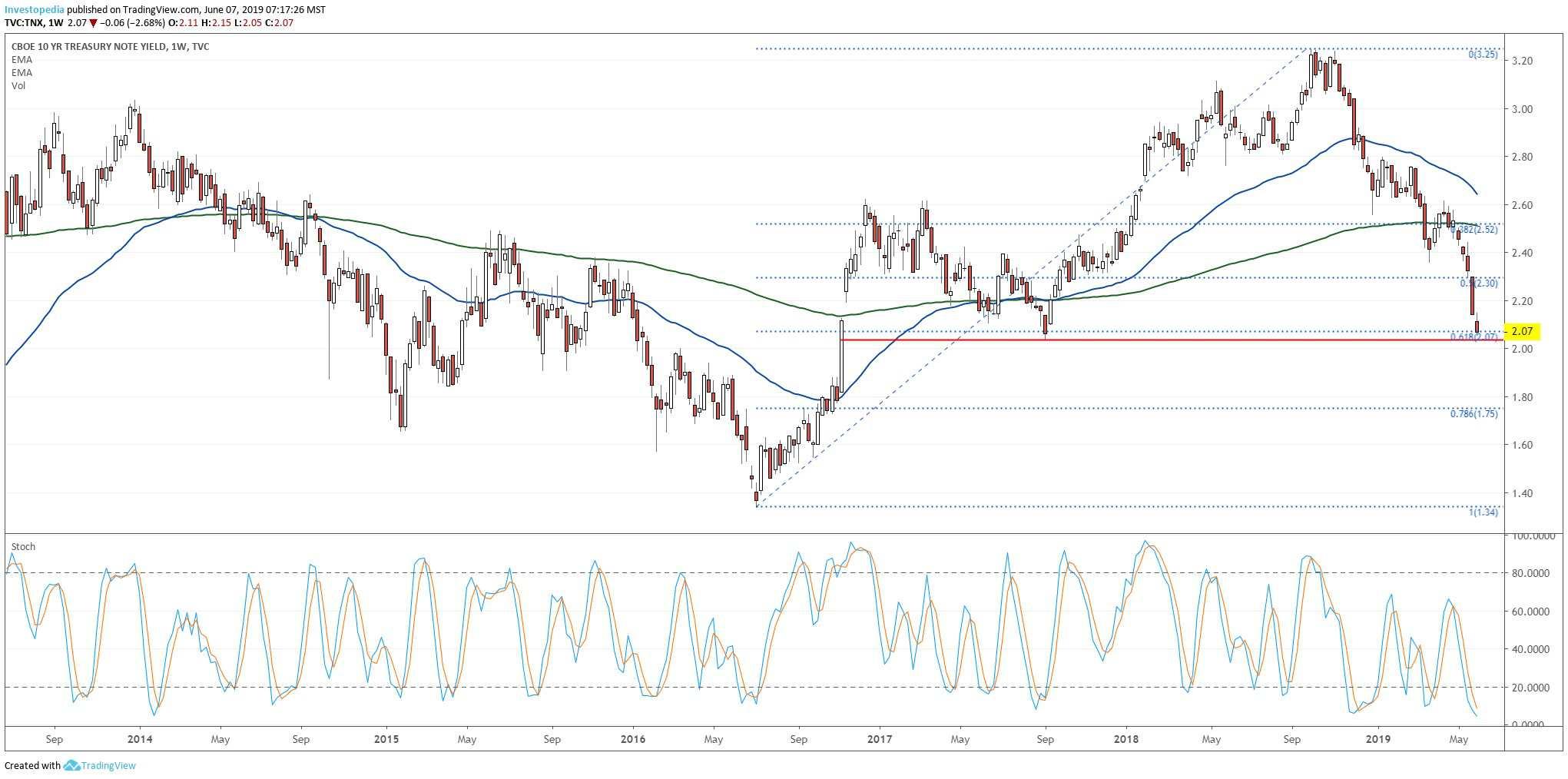 10 साल के ट्रेजरी पैदावार के प्रदर्शन दिखा चार्ट (TNX)