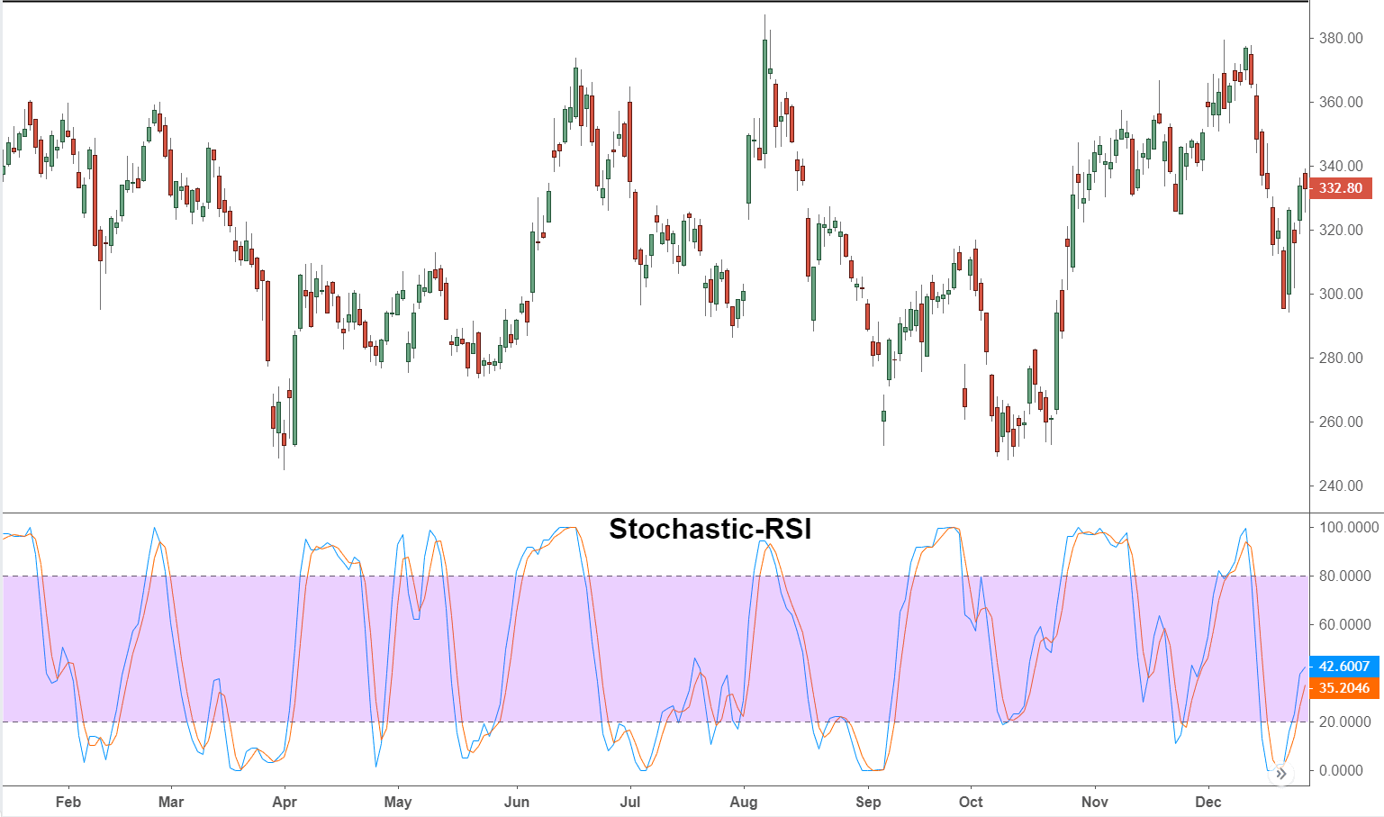 Stoch RSI