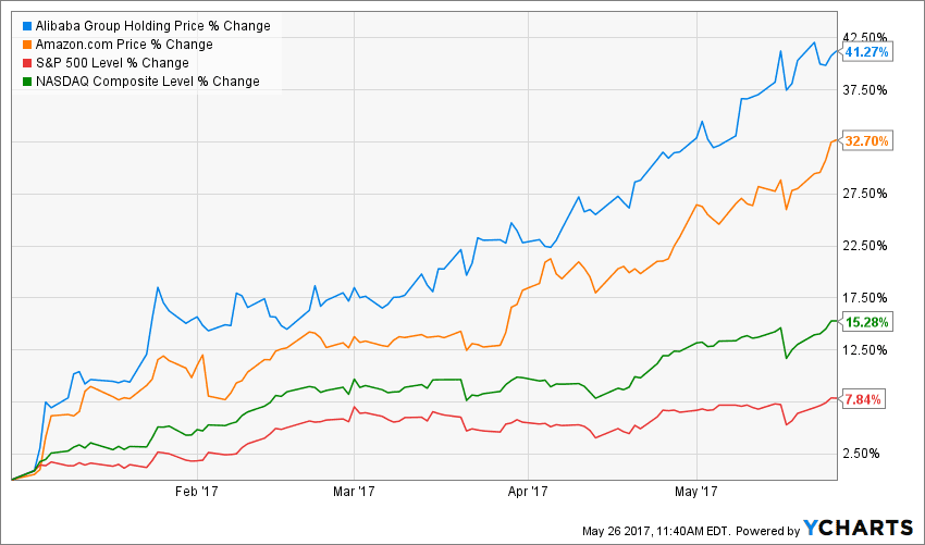 Alibaba Vs Amazon A Tale Of Two Growth Stories Baba Amzn Alibaba reported 79.54b in market capitalization for its third fiscal quarter of 2020. alibaba vs amazon a tale of two