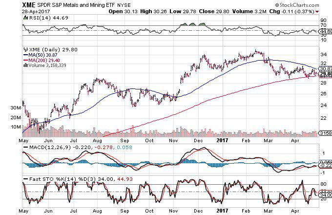 3 Charts That Suggest Commodities Are Headed Lower (PSAU, DJP)