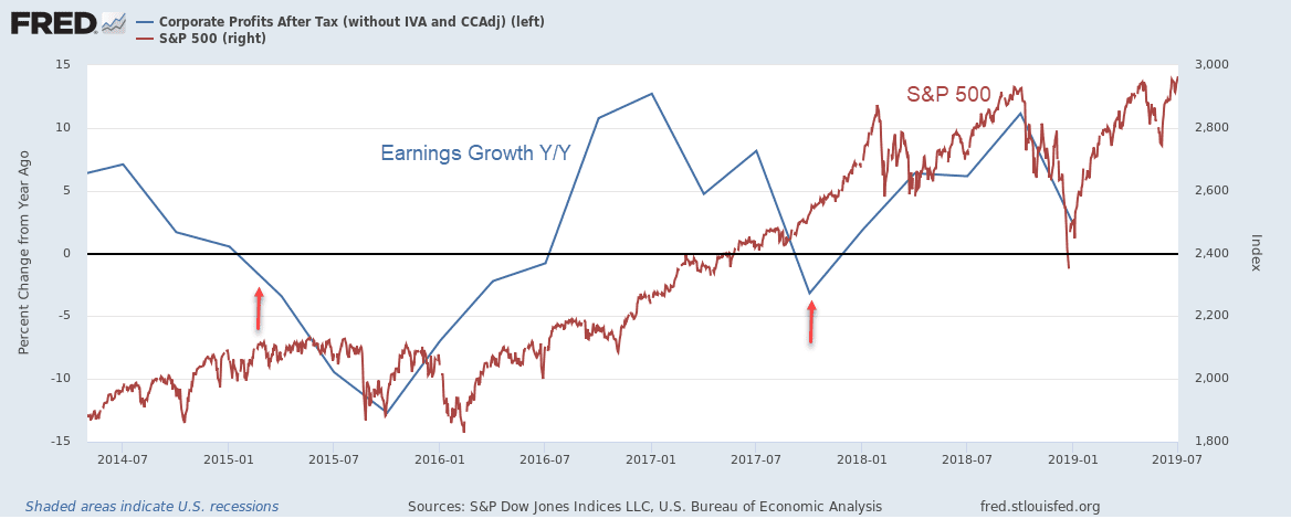 Chart showing corporate earnings growth vs. the S&P 500 Index