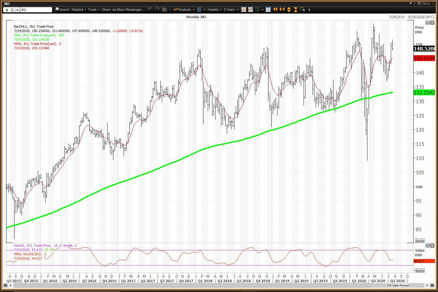 Weekly chart showing the share price performance of Johnson & Johnson (JNJ)