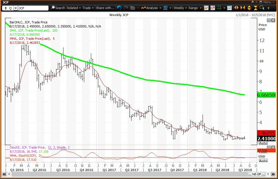 Weekly Technical Chart Showing The Performance Of J C Penney Company Inc Jcp