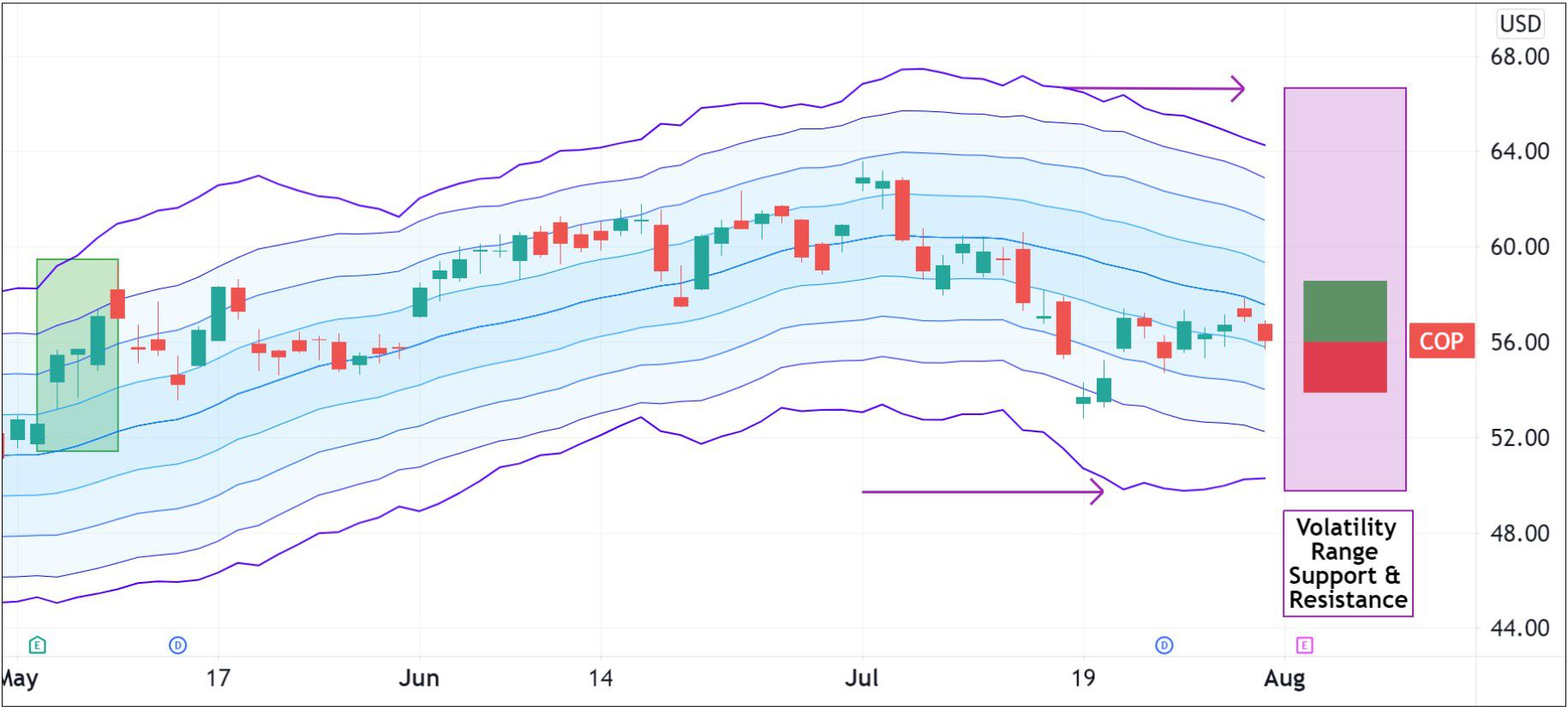 Volatility pattern for ConocoPhillips (COP)