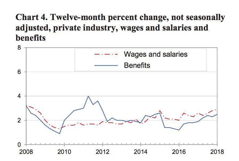 [Image: wages_10yrs-5bfd8c6146e0fb0026083574]