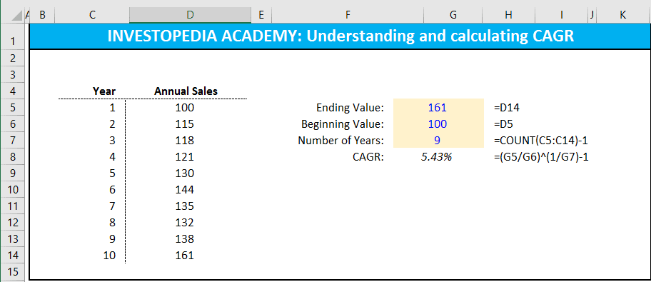 what is the formula for calculating compound annual growth rate
