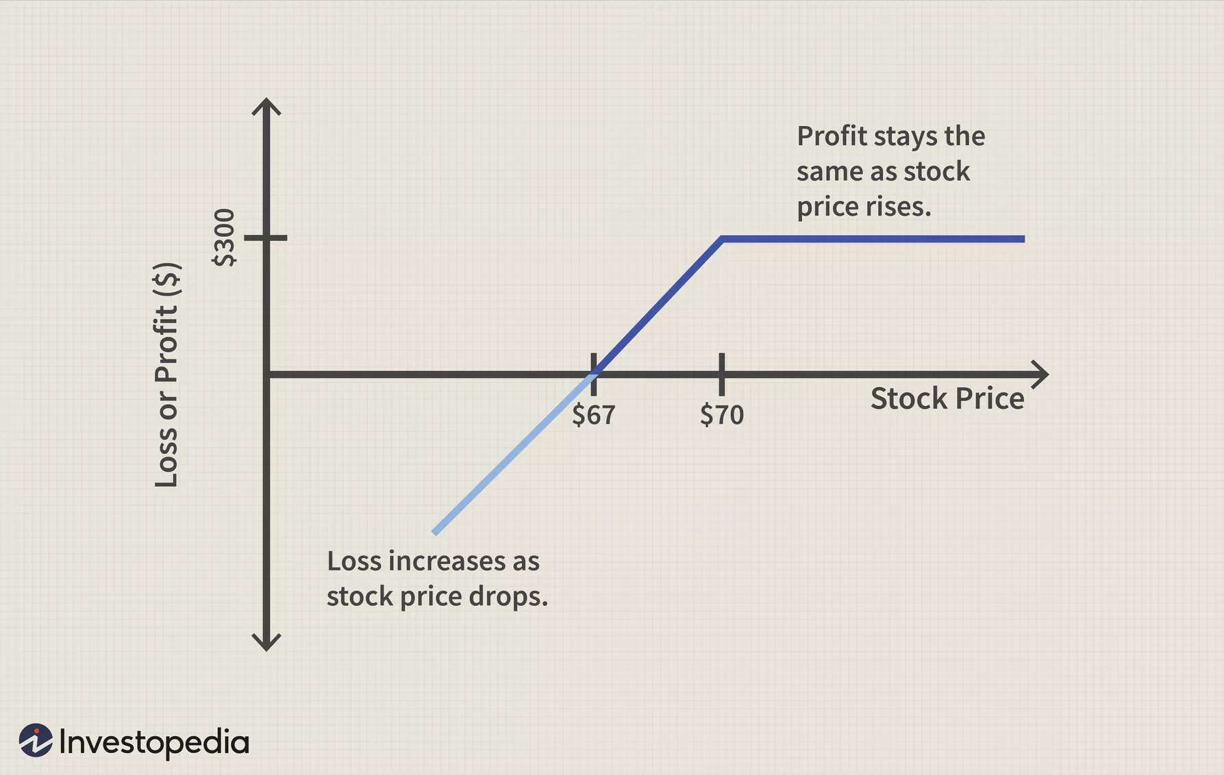 What is put and call in option trading