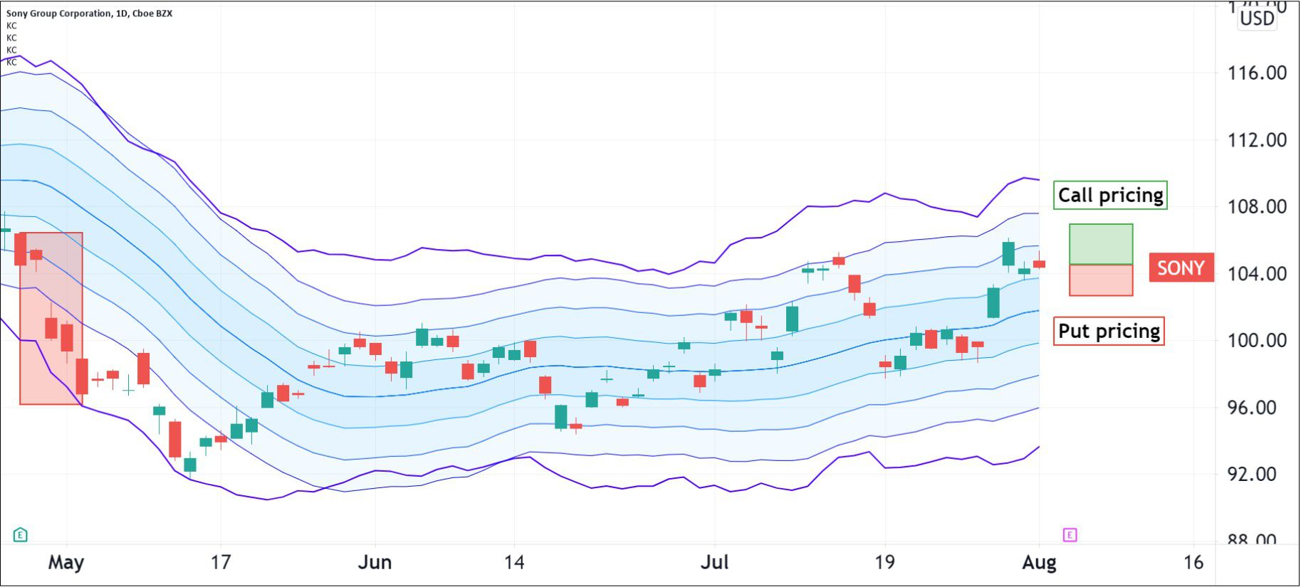 Option pricing for Sony Group Corporation (SONY)