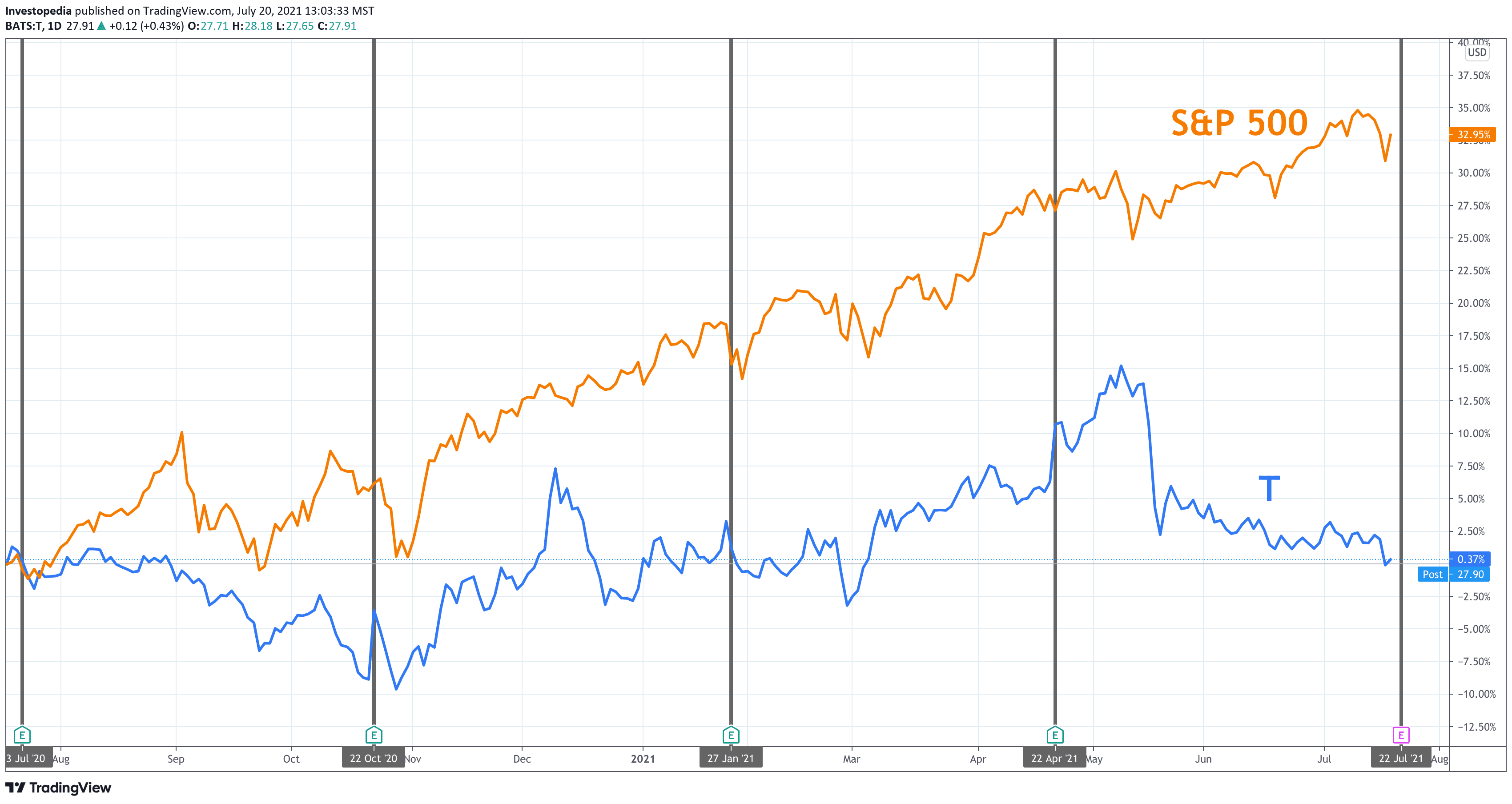 One Year Total Return for S&P 500 and AT&T