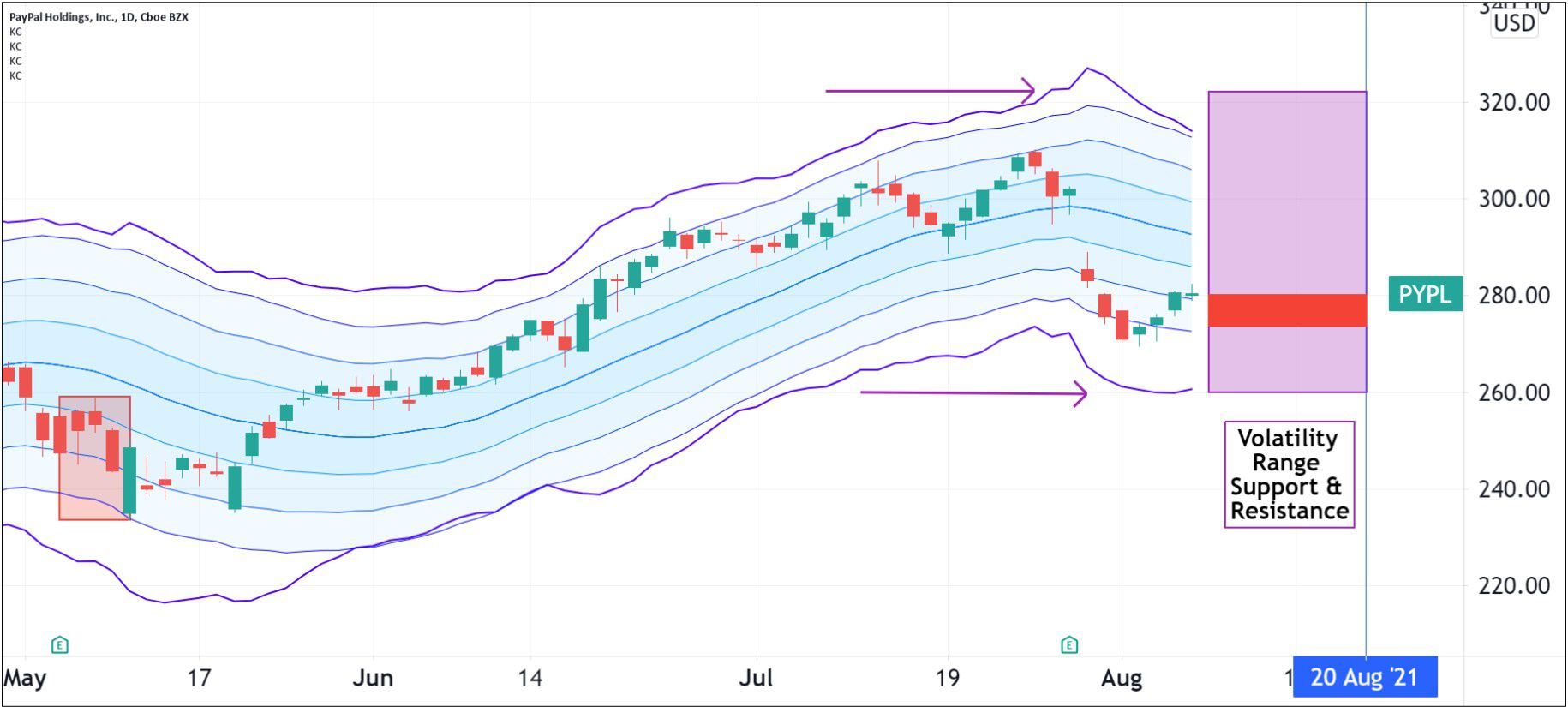 Volatility pattern for PayPal Holdings, Inc. (PYPL)