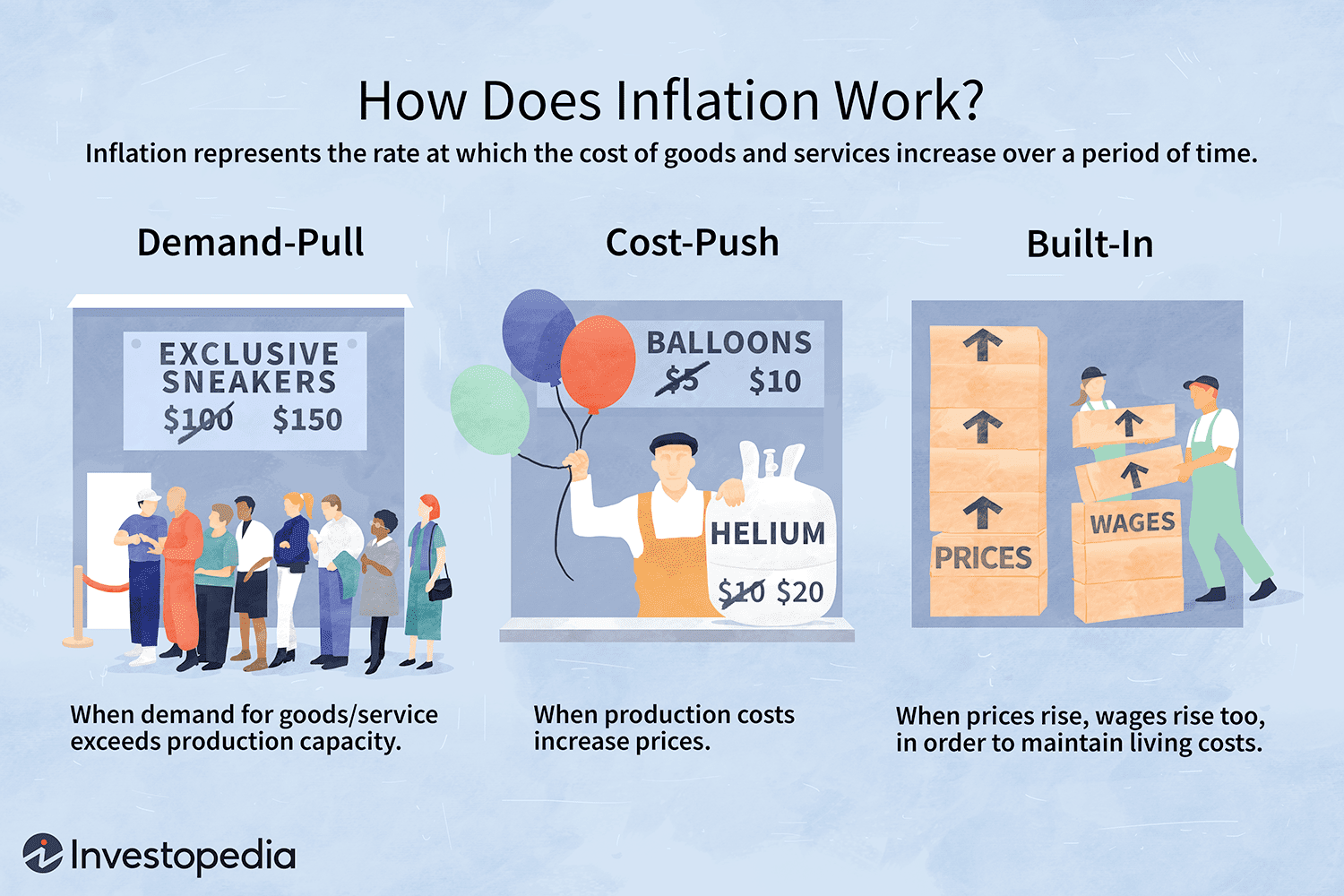 Inflation Definition