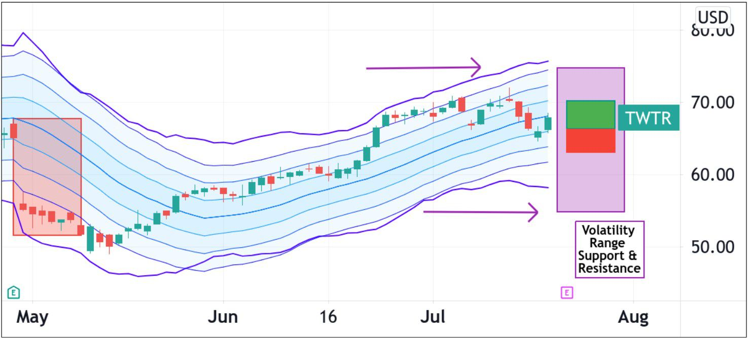 Volatility pattern for Twitter