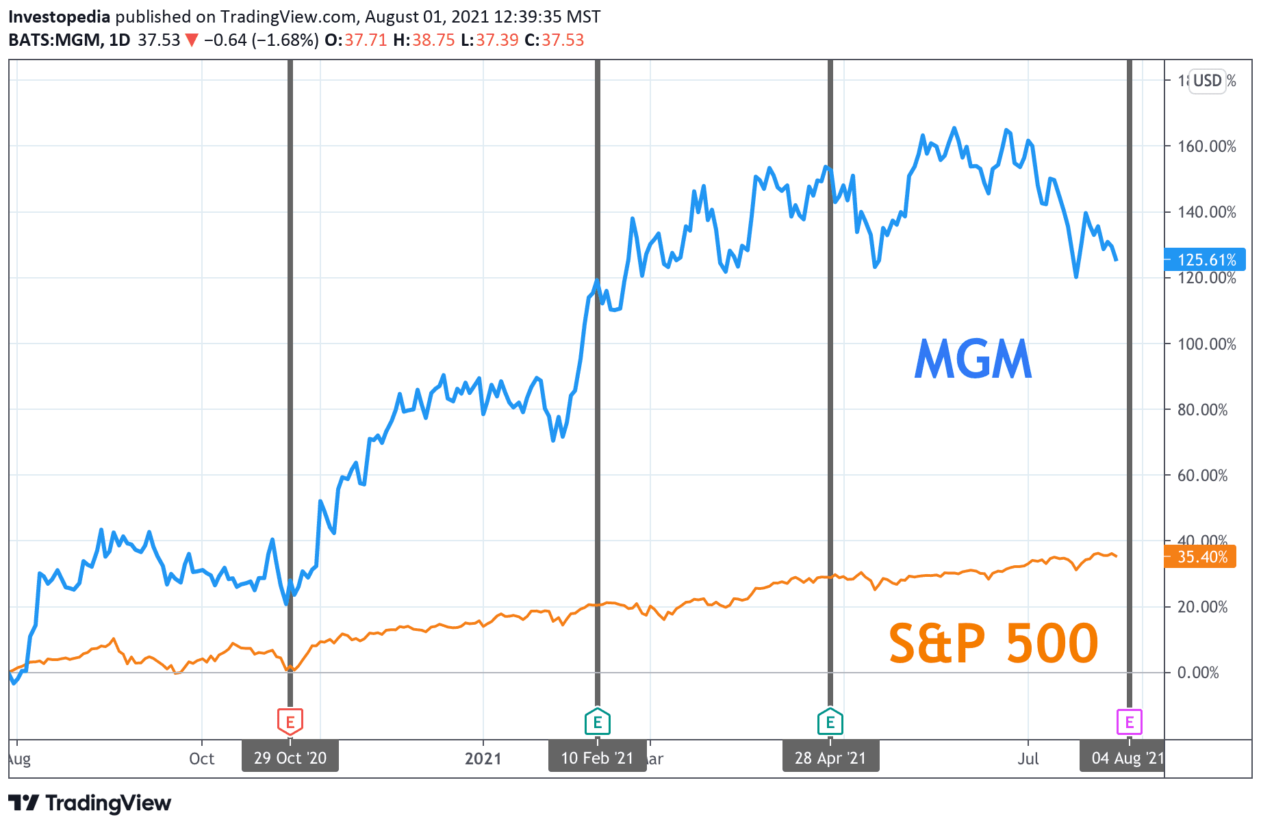 One Year Total Return for S&P 500 and MGM