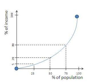 Example of Lorenz Curve