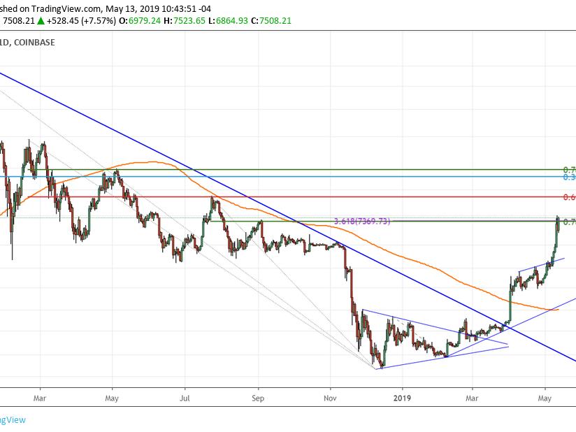 momentum crypto trading warum wurden noch keine kryptowährungen gehandelt?