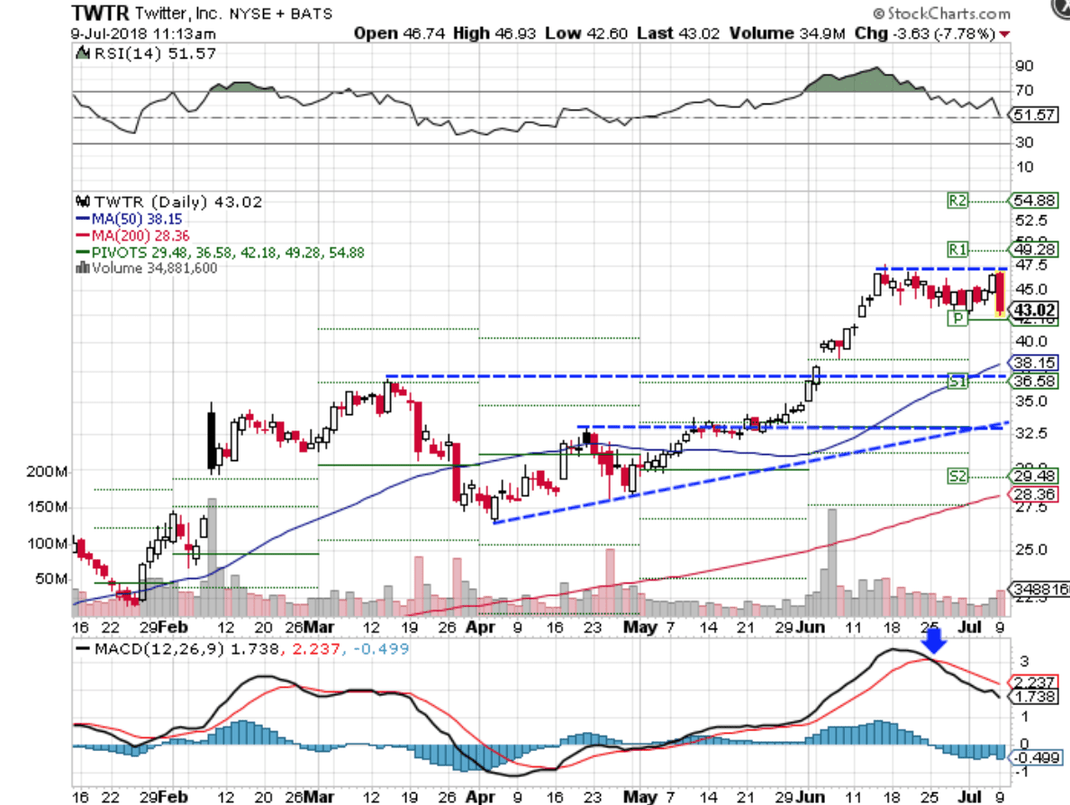 Technical chart showing the performance of Twitter, Inc. (TWTR) stock
