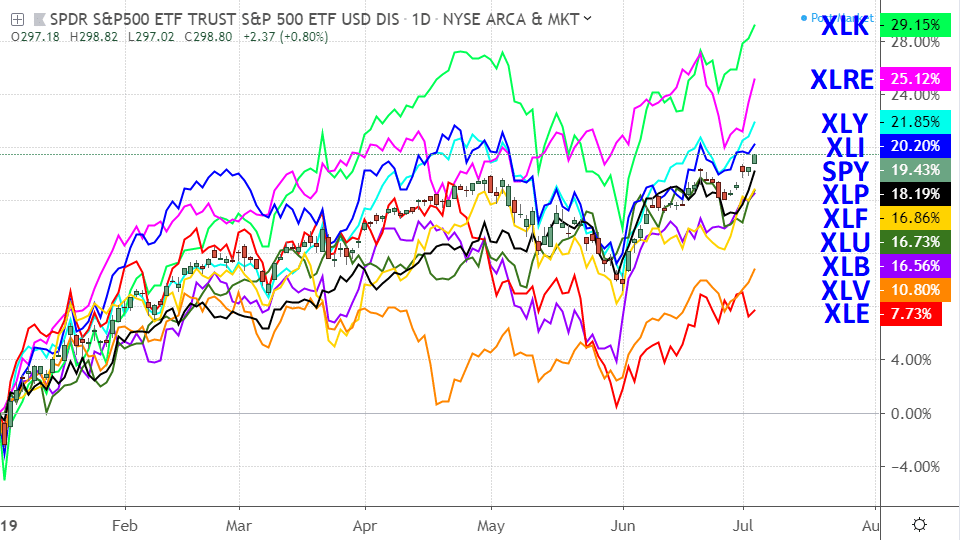 Chart showing the performance of major S&P 500 sector funds