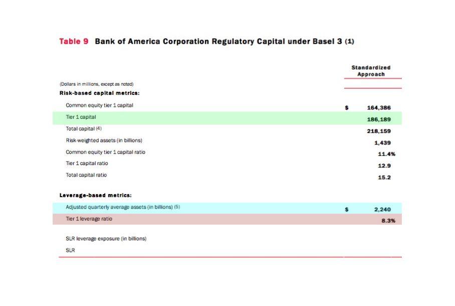 Banche più Sicure 2020 CET 1 Banche Italiane, elenco