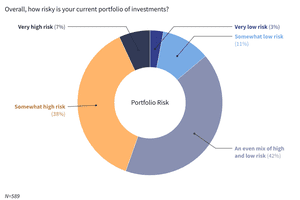 Invested Readers Remain Bullish