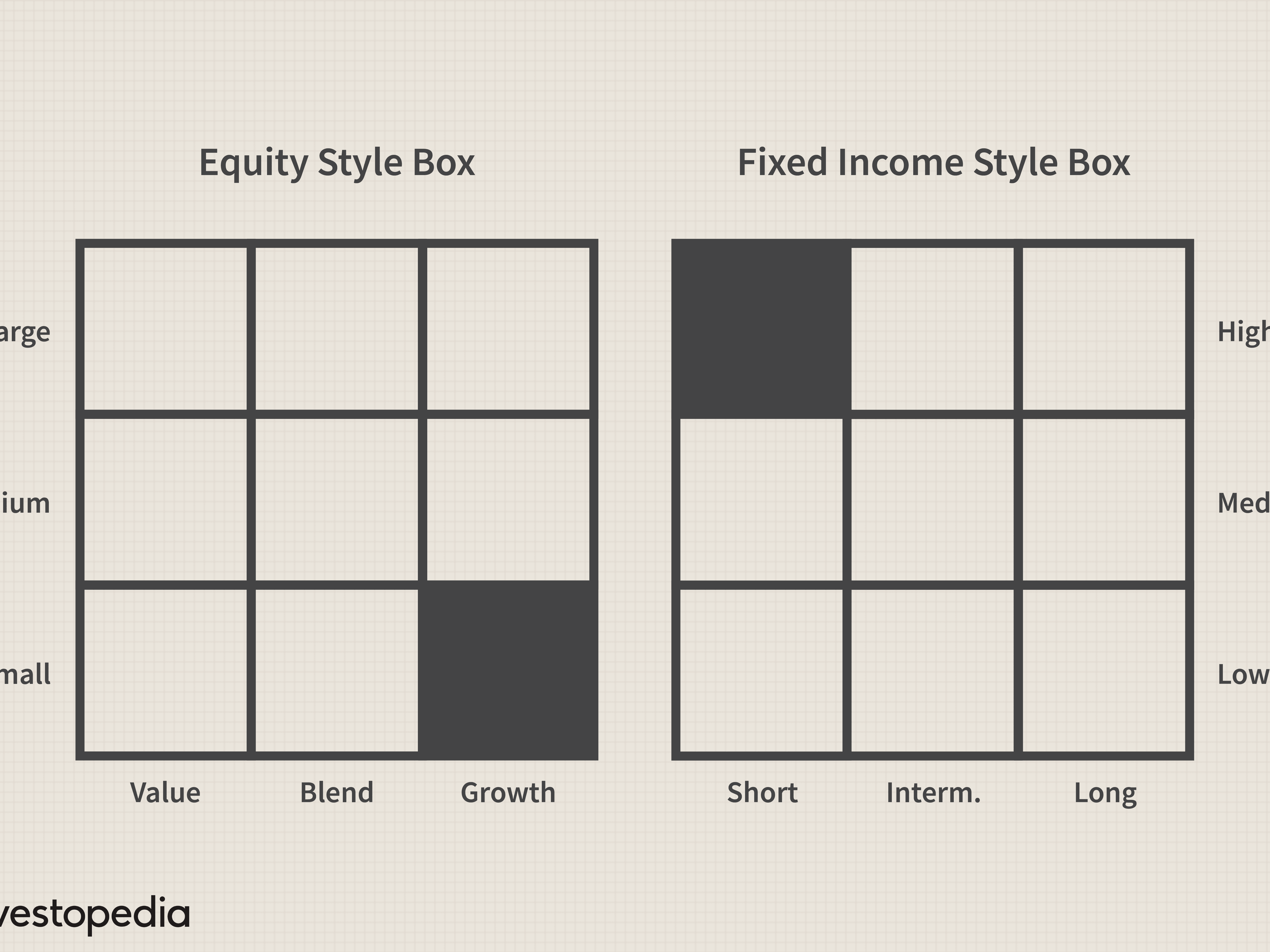 Investment style growth sources of human capital investment