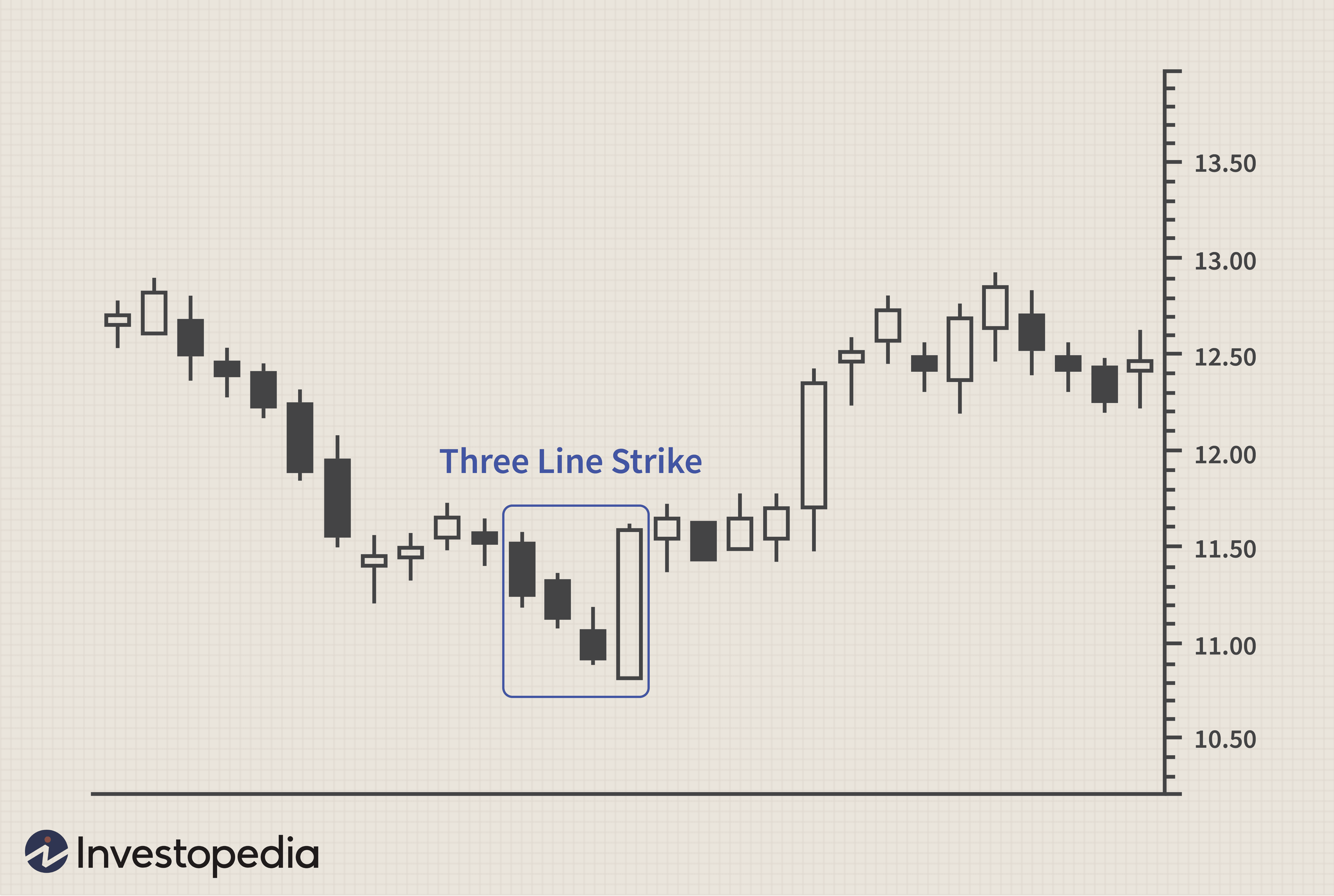 Three Line Strike
