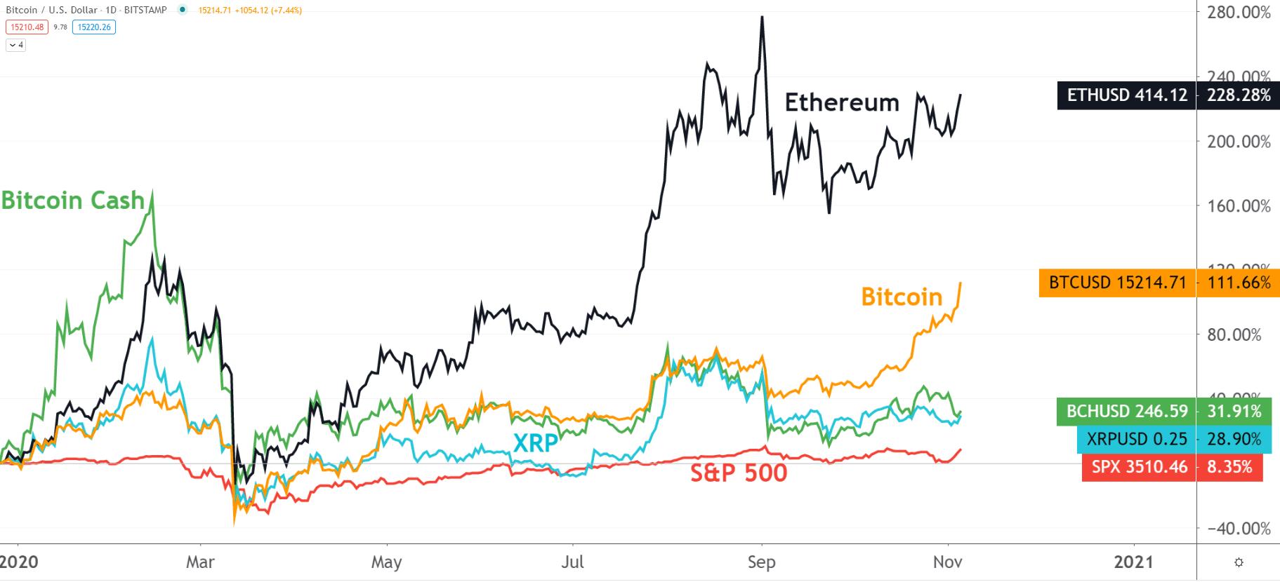 Cryptocurrency news 2021 federal budget como hacer mineria de bitcoins