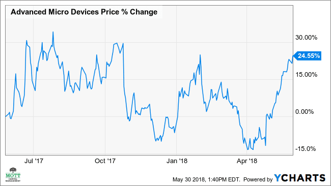 AMD's Breakout Seen Boosting Stock 13%