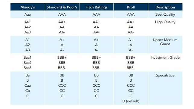 investment grade ratings table