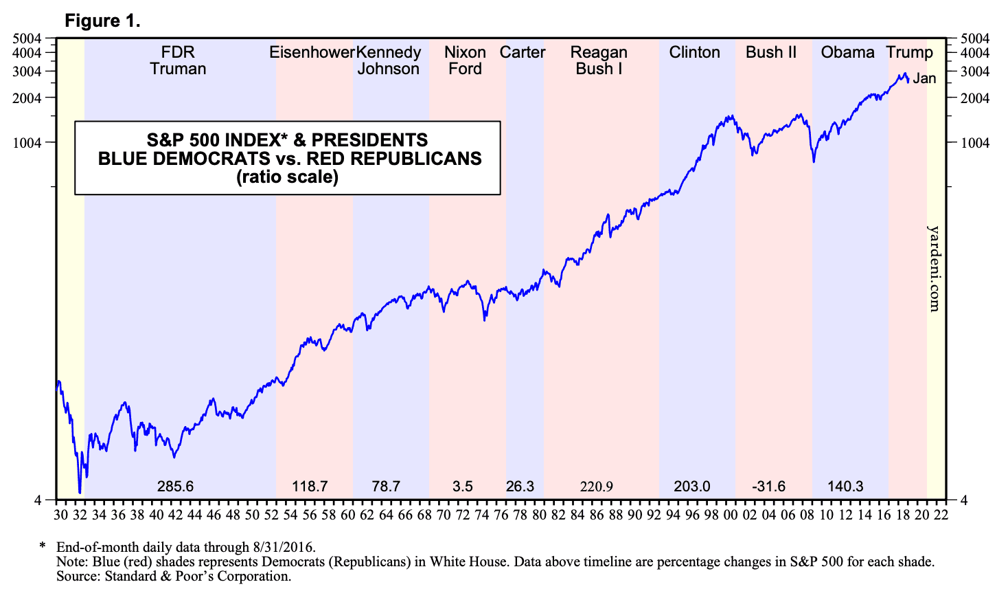Presidents and their impact on the stock market