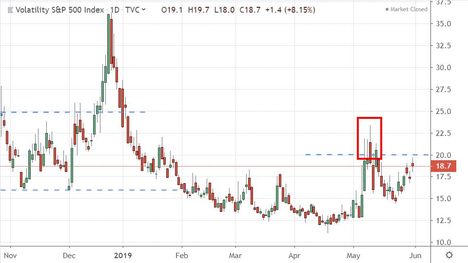 Performance de l'indice CBOE de la volatilité (VIX)