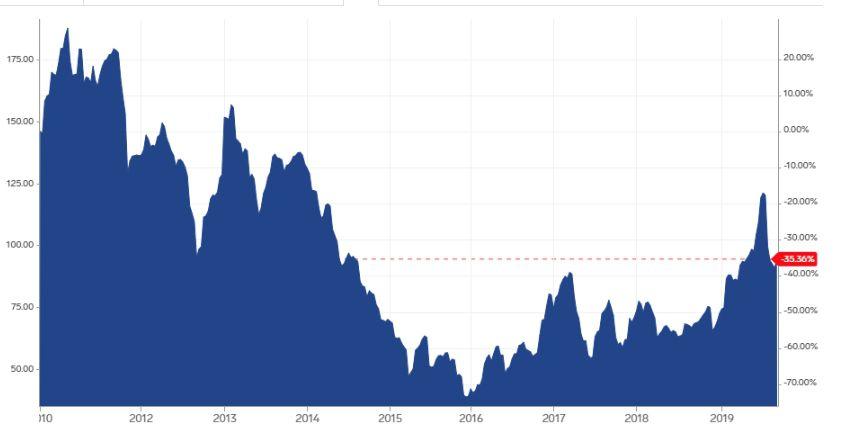 Iron ore prices 2009-2019
