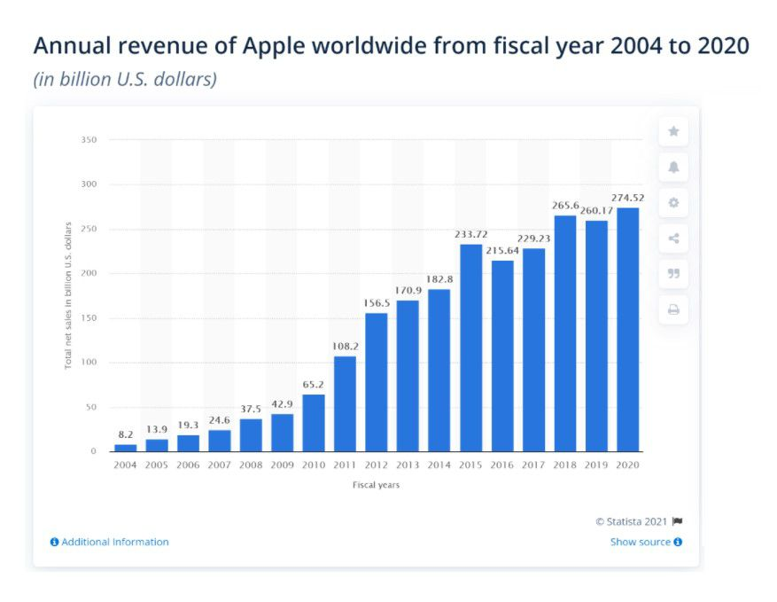 Apple (AAPL) worldwide revenue fiscal 2004-2020