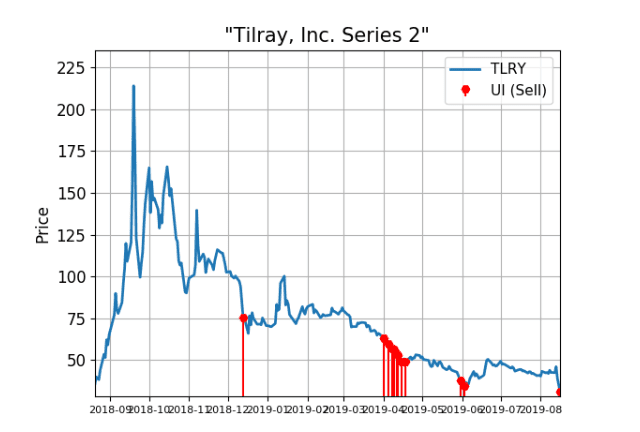 Tilray Shares Flag Red With Big Trading Activity